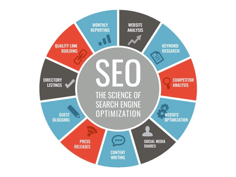 Infographic-SEO-Components