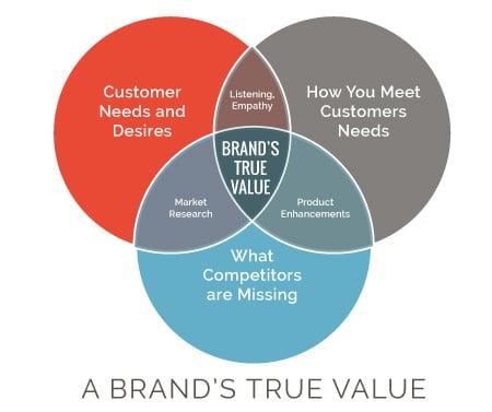 Brands-True-Value-Ven Diagram